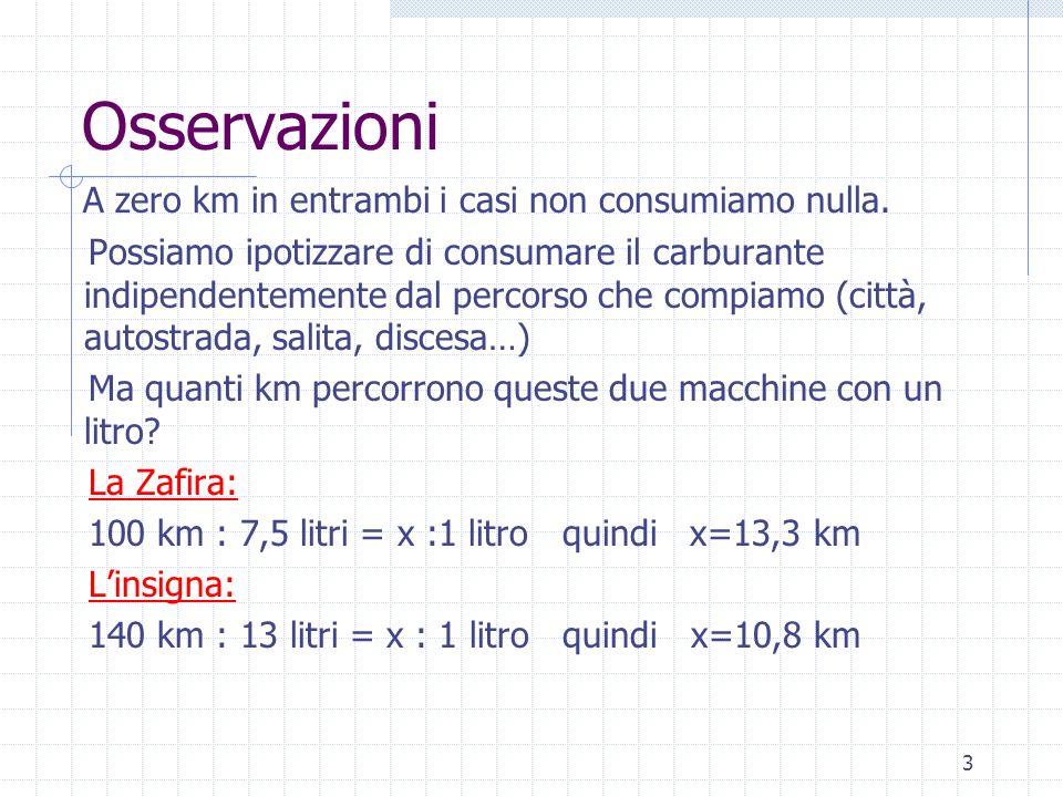 Osservazioni A zero km in entrambi i casi non consumiamo nulla.
