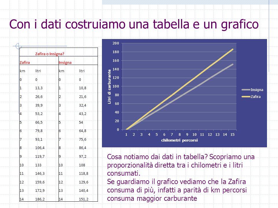 Con i dati costruiamo una tabella e un grafico