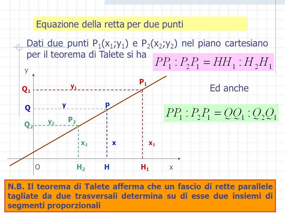 Equazione della retta per due punti