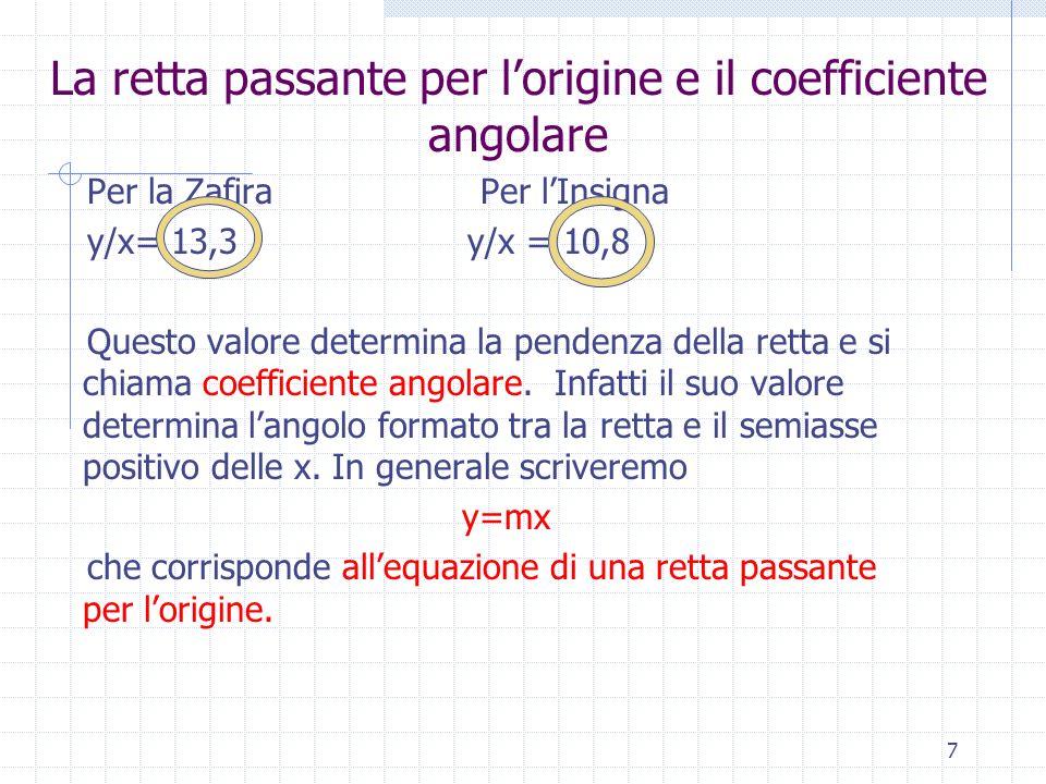 La retta passante per l'origine e il coefficiente angolare