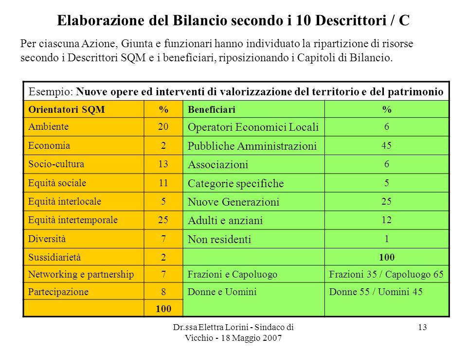 Elaborazione del Bilancio secondo i 10 Descrittori / C