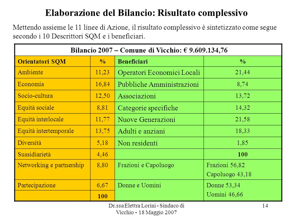 Elaborazione del Bilancio: Risultato complessivo