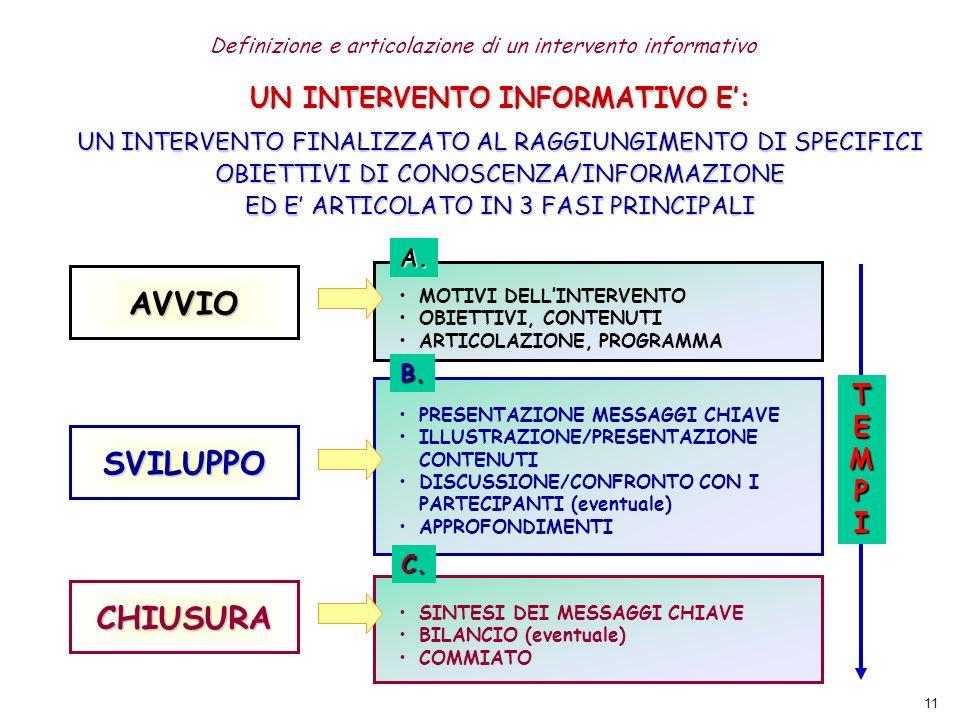 AVVIO SVILUPPO CHIUSURA UN INTERVENTO INFORMATIVO E': TEMP I
