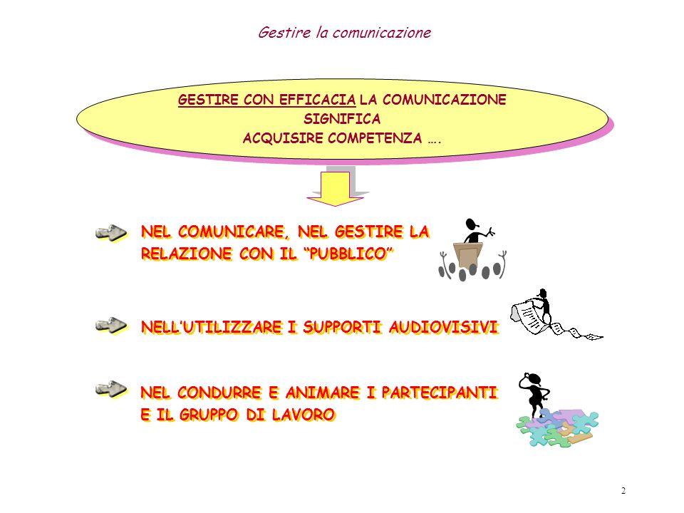 GESTIRE CON EFFICACIA LA COMUNICAZIONE ACQUISIRE COMPETENZA ….