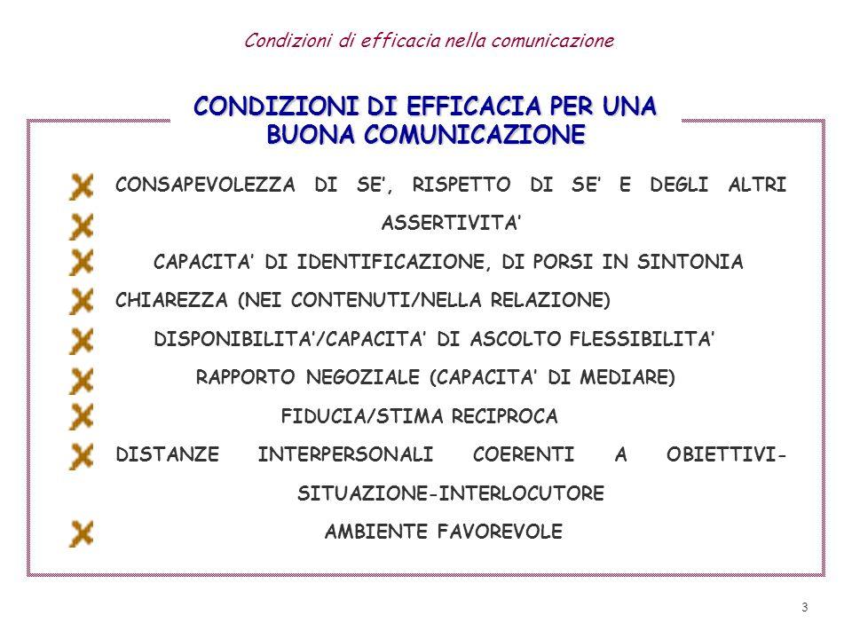 CONDIZIONI DI EFFICACIA PER UNA BUONA COMUNICAZIONE