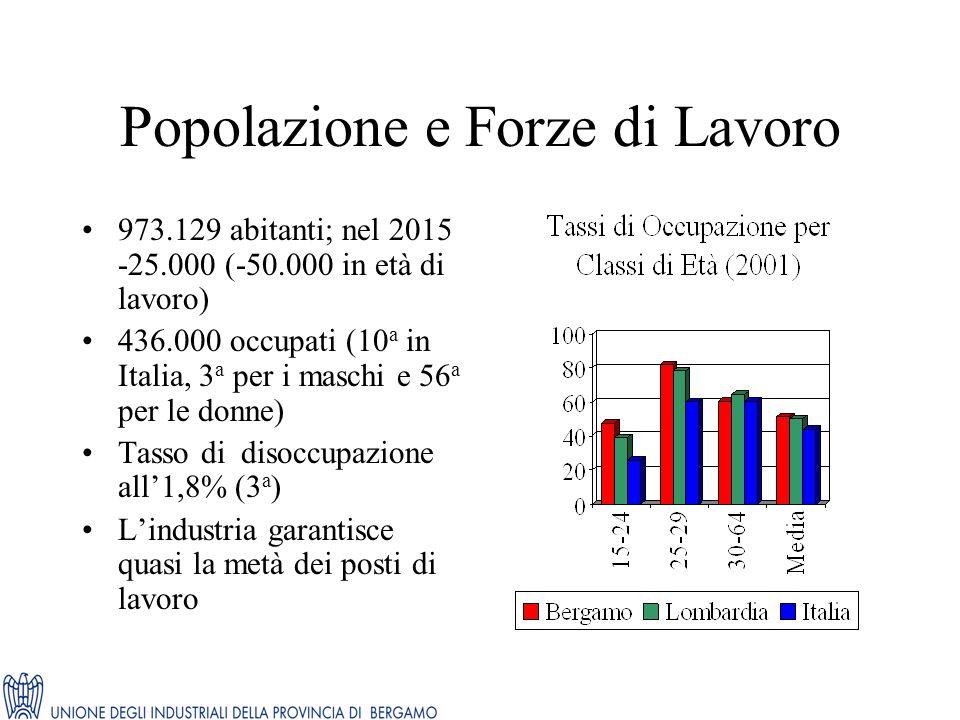 Popolazione e Forze di Lavoro