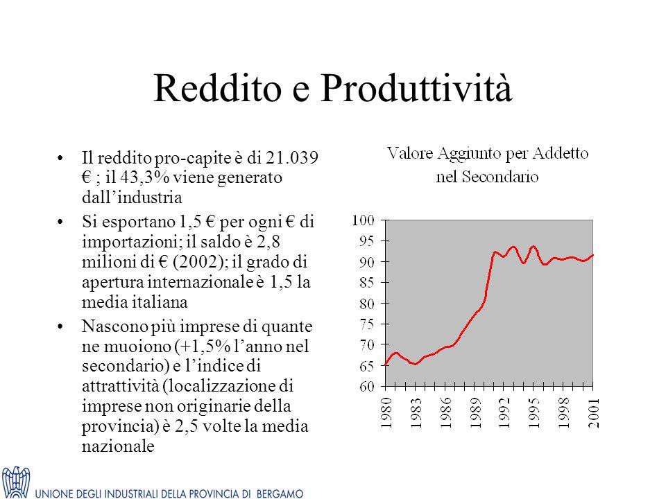 Reddito e Produttività