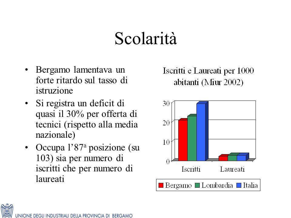 Scolarità Bergamo lamentava un forte ritardo sul tasso di istruzione