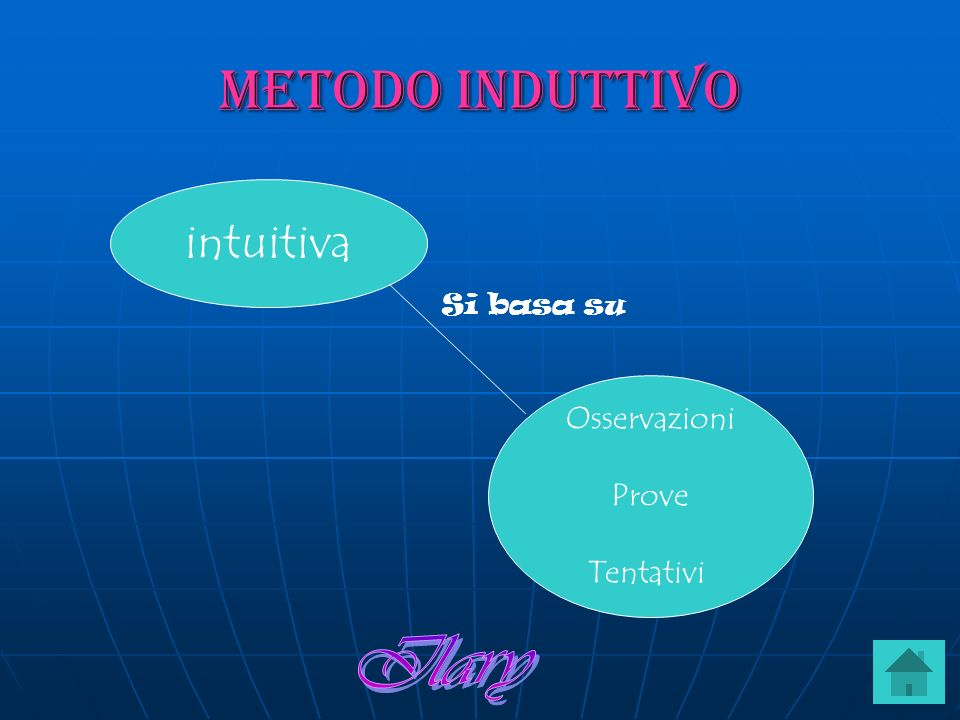 Metodo induttivo intuitiva Si basa su Osservazioni Prove Tentativi