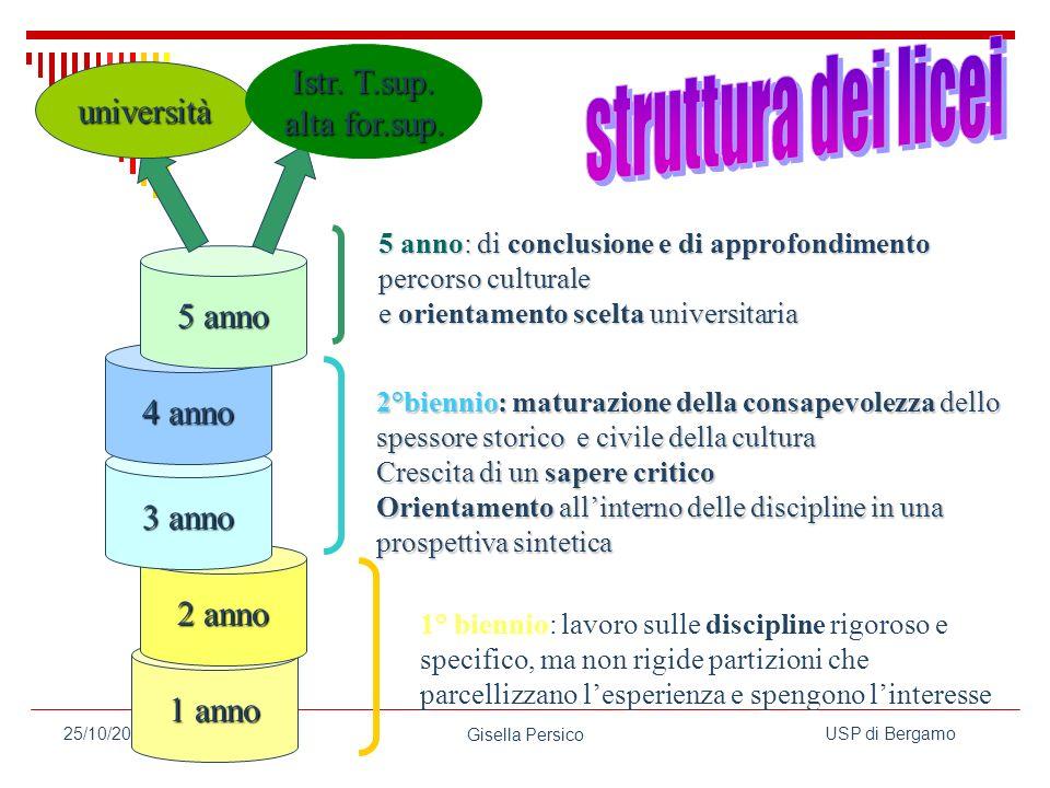 struttura dei licei Istr. T.sup. università alta for.sup. 5 anno