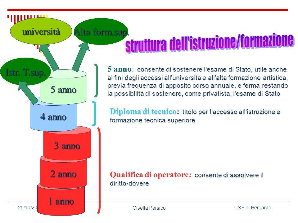 struttura dell istruzione/formazione