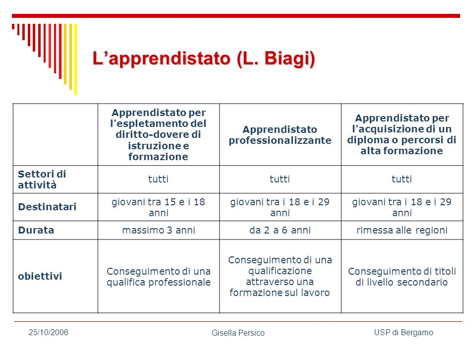 L'apprendistato (L. Biagi)