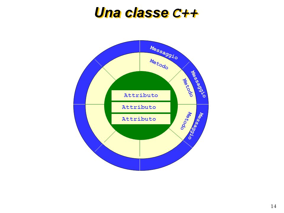Una classe C++ Messaggio Metodo Attributo