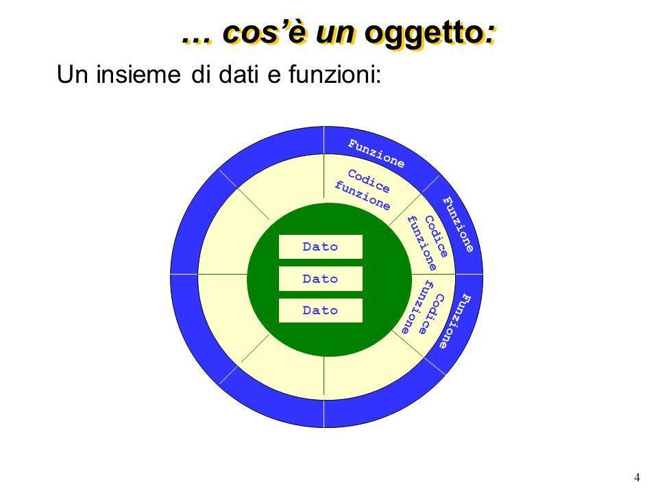 … cos'è un oggetto: Un insieme di dati e funzioni: Dato funzione