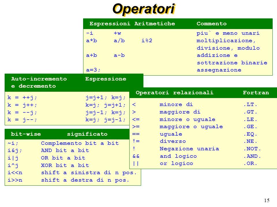 Operatori Espressioni Aritmetiche Commento -i +w piu` e meno unari
