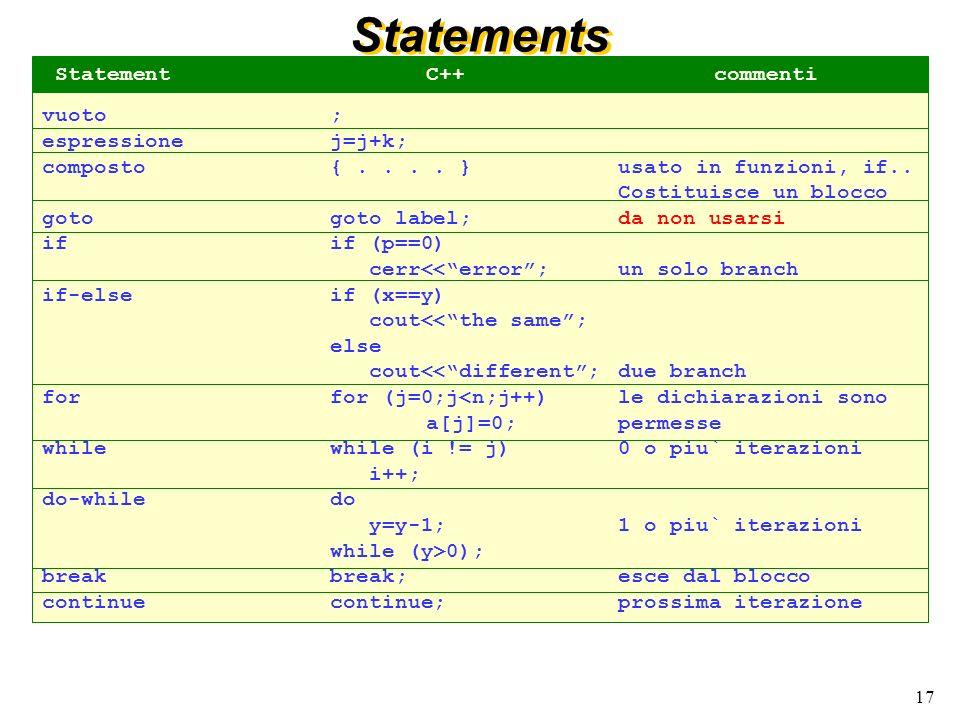 Statements Statement C++ commenti vuoto ; espressione j=j+k;