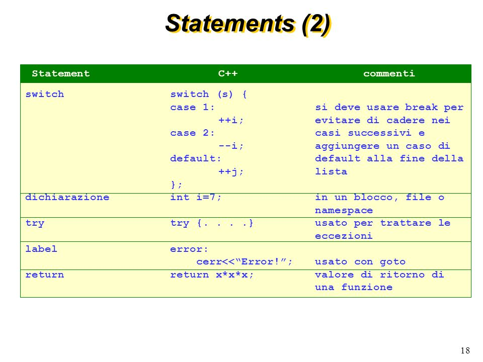 Statements (2) Statement C++ commenti switch switch (s) {