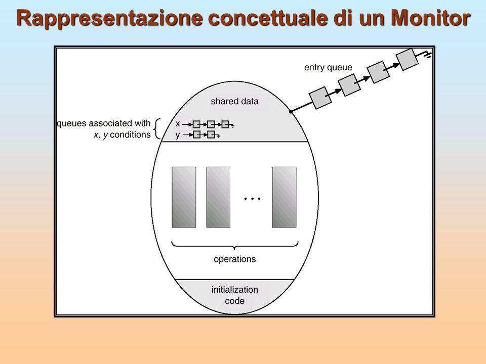 Rappresentazione concettuale di un Monitor