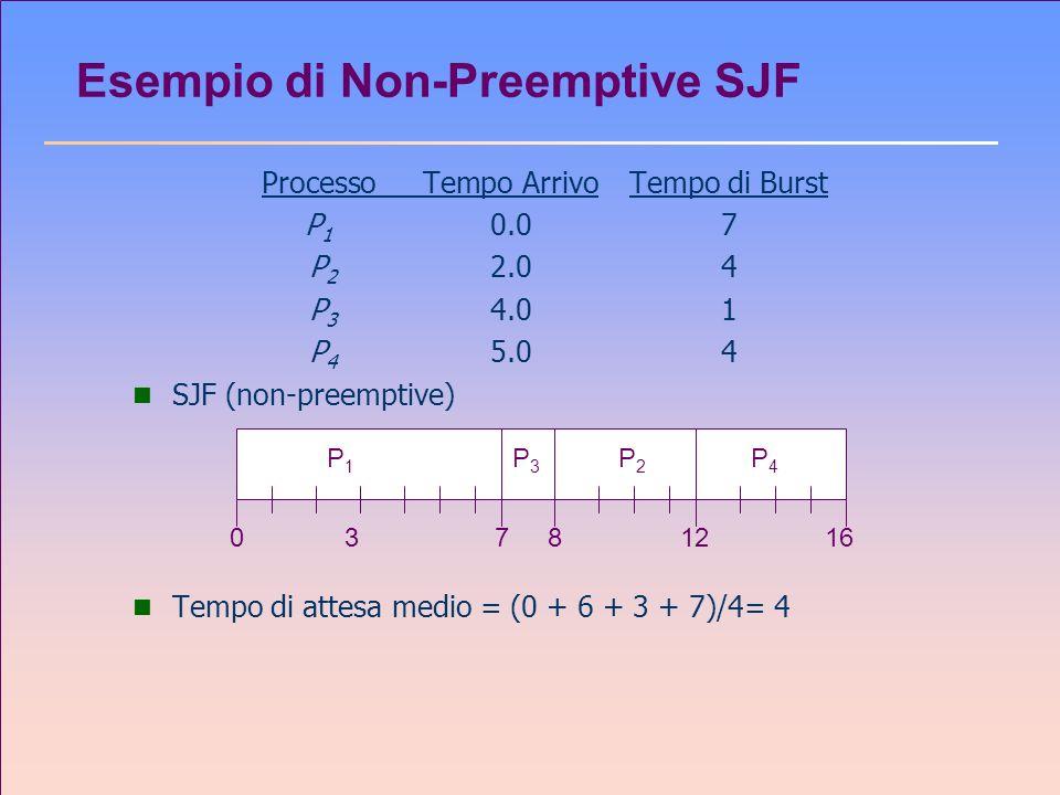 Esempio di Non-Preemptive SJF
