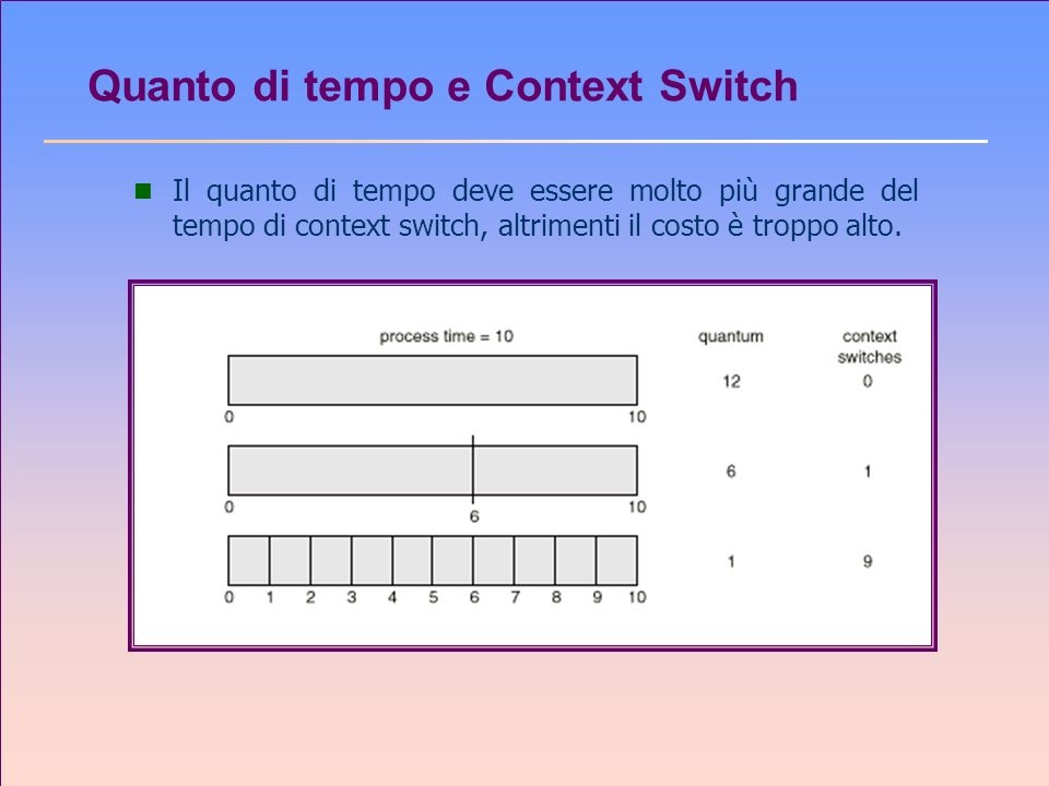 Quanto di tempo e Context Switch