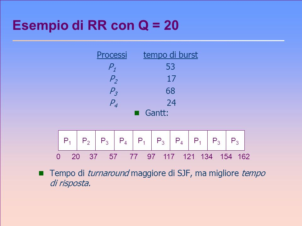 Esempio di RR con Q = 20 Processi tempo di burst P1 53 P2 17 P3 68