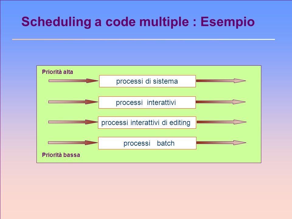 Scheduling a code multiple : Esempio