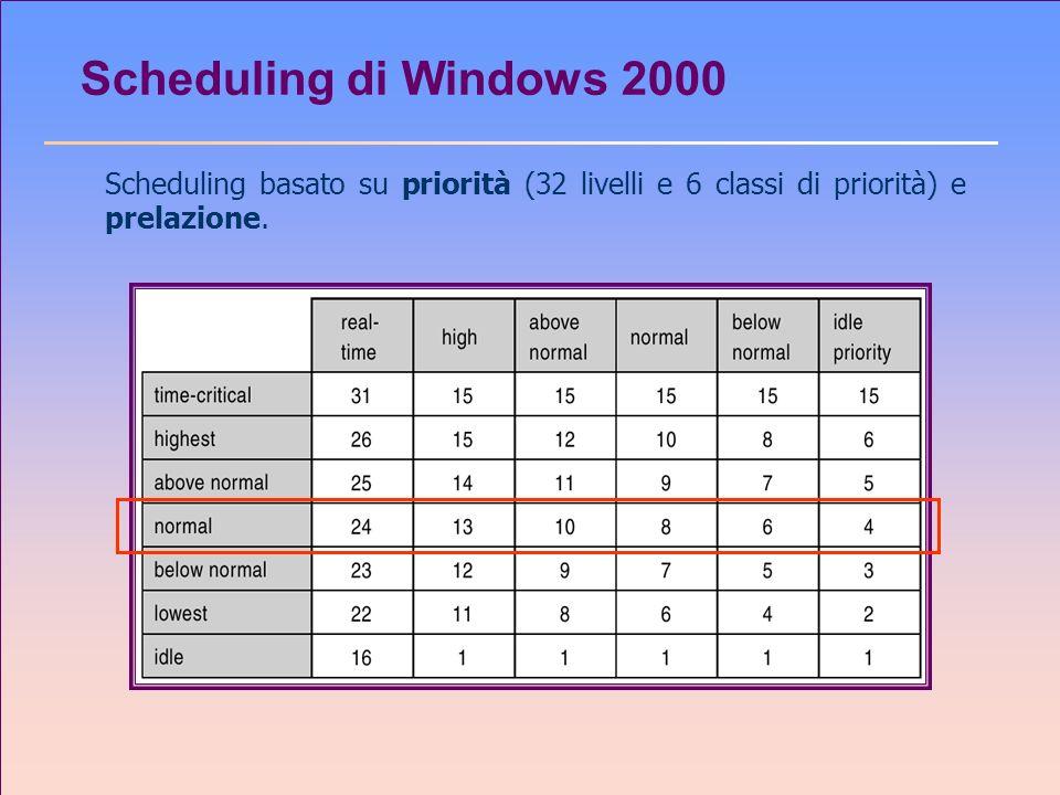 Scheduling di Windows 2000Scheduling basato su priorità (32 livelli e 6 classi di priorità) e prelazione.