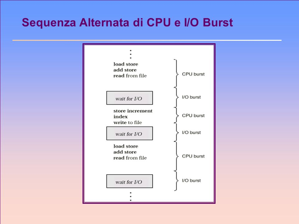 Sequenza Alternata di CPU e I/O Burst