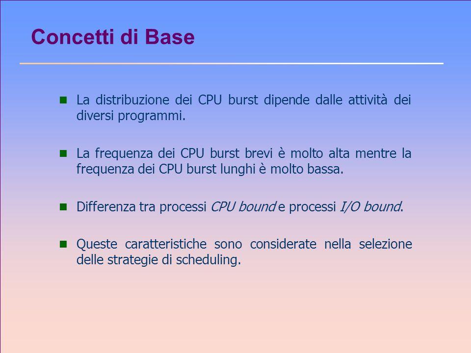 Concetti di Base La distribuzione dei CPU burst dipende dalle attività dei diversi programmi.