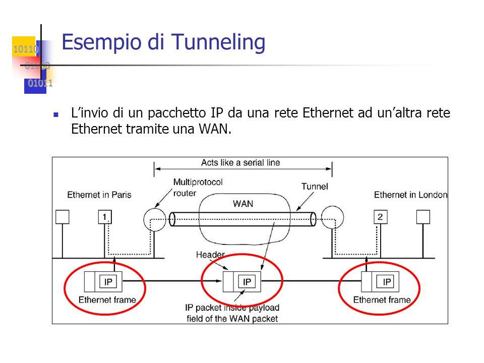 Esempio di Tunneling L'invio di un pacchetto IP da una rete Ethernet ad un'altra rete Ethernet tramite una WAN.