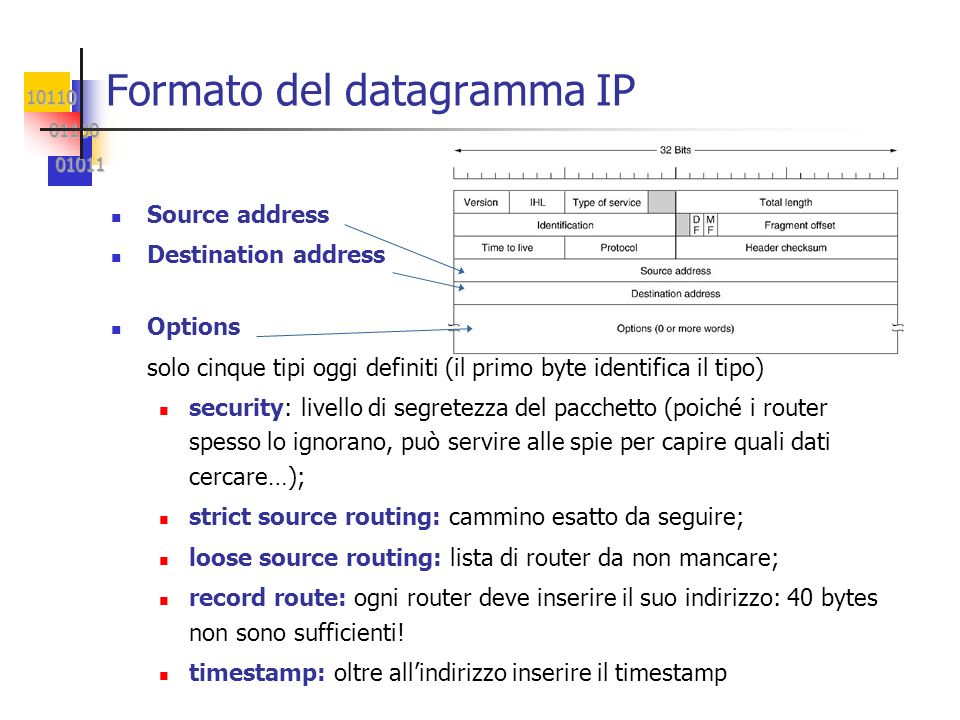 Formato del datagramma IP