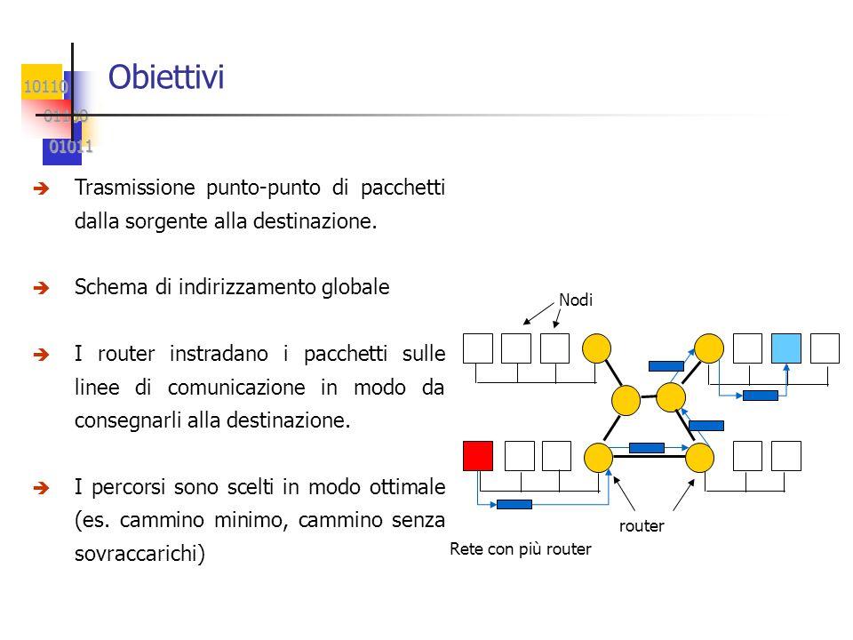 Obiettivi Trasmissione punto-punto di pacchetti dalla sorgente alla destinazione. Schema di indirizzamento globale.