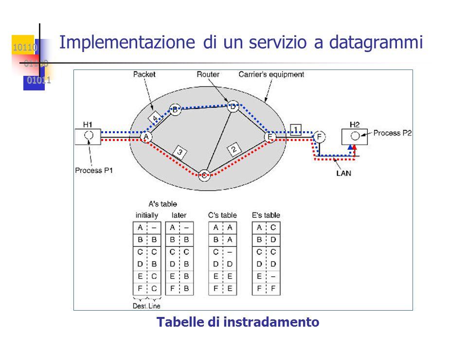 Implementazione di un servizio a datagrammi