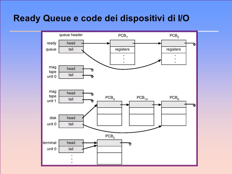 Ready Queue e code dei dispositivi di I/O