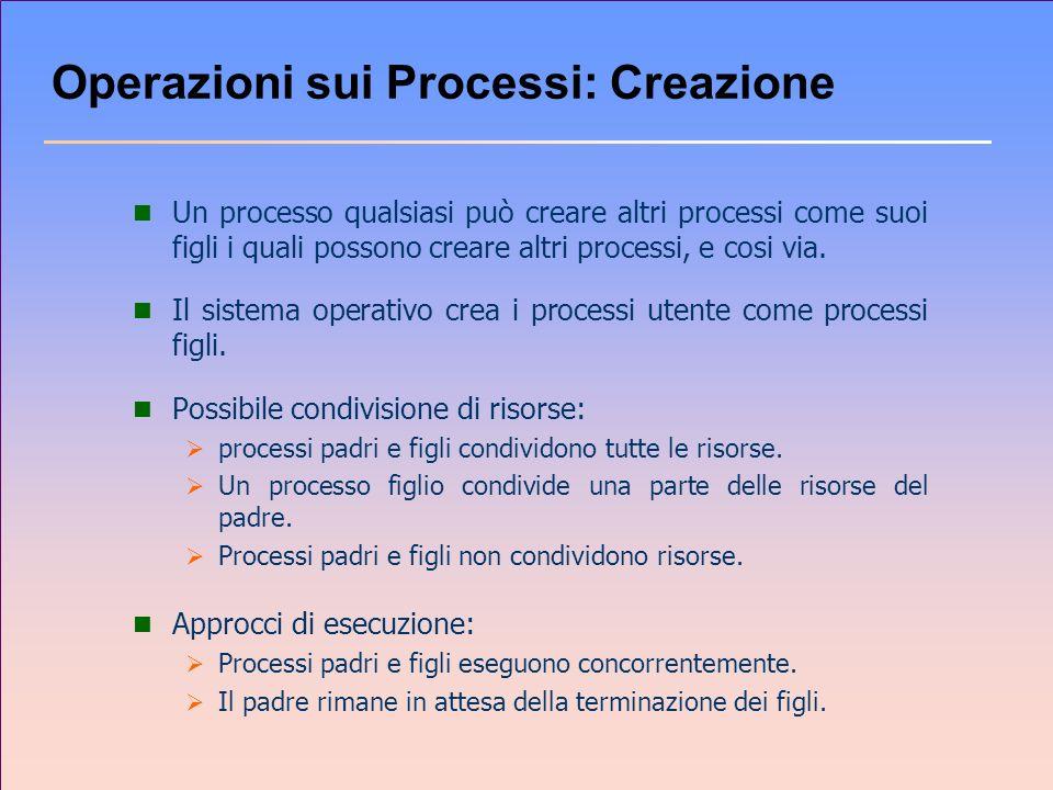 Operazioni sui Processi: Creazione