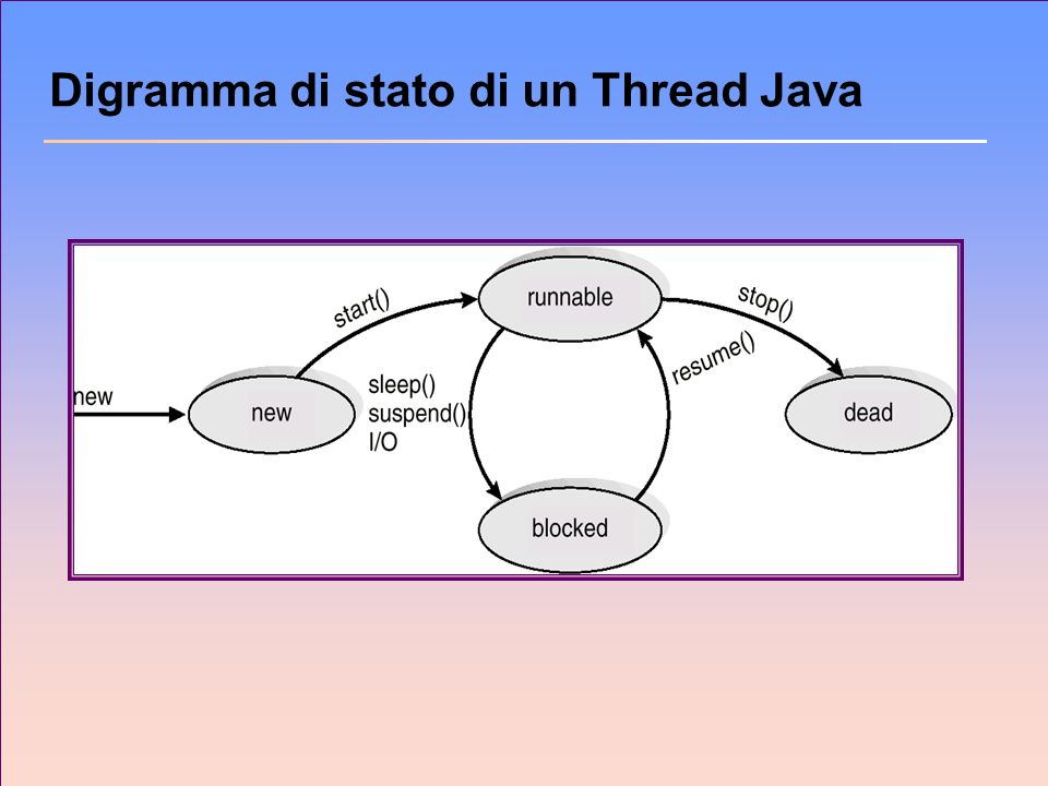 Digramma di stato di un Thread Java