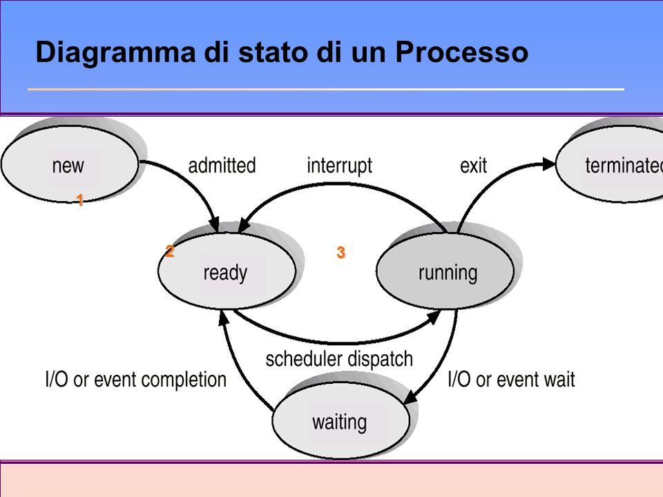 Diagramma di stato di un Processo