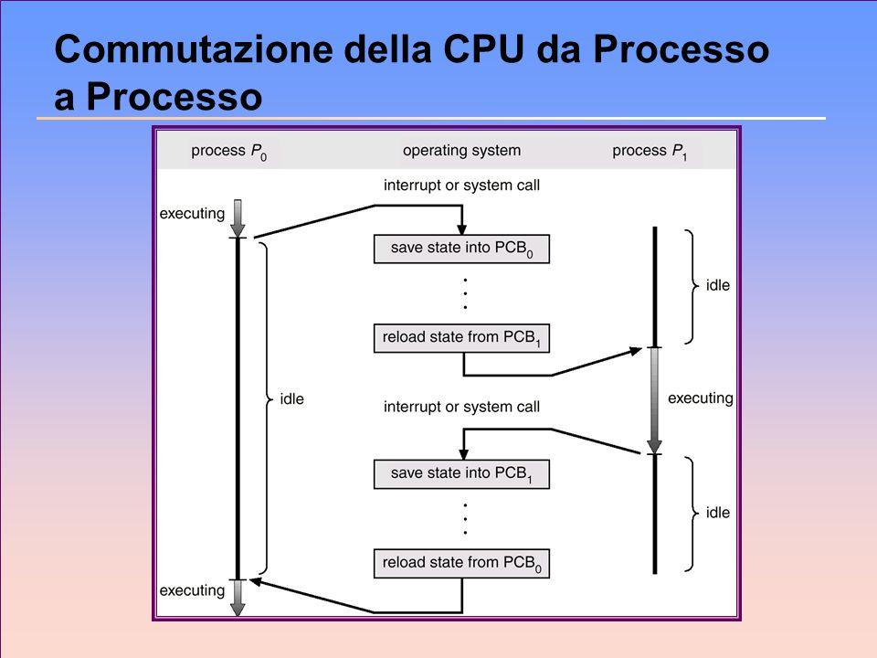Commutazione della CPU da Processo a Processo