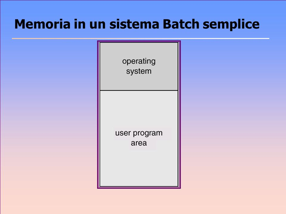Memoria in un sistema Batch semplice