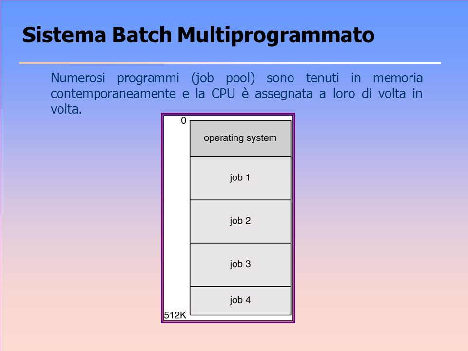 Sistema Batch Multiprogrammato