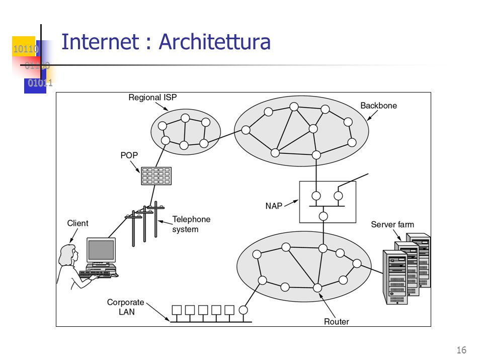 Internet : Architettura