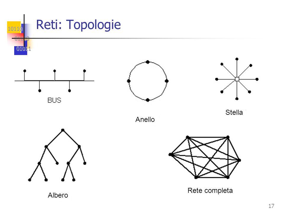 Reti: Topologie Stella Anello Rete completa Albero
