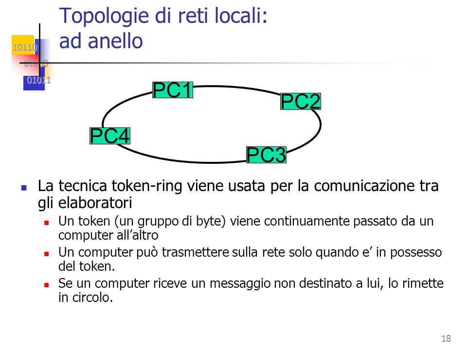 Topologie di reti locali: ad anello