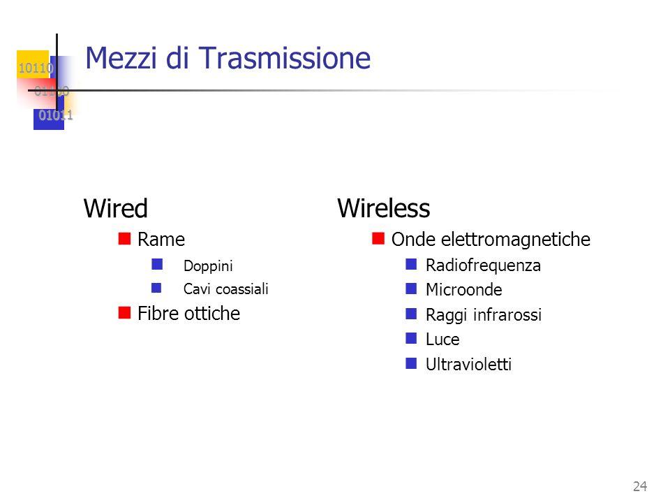 Mezzi di Trasmissione Wired Wireless Rame Fibre ottiche