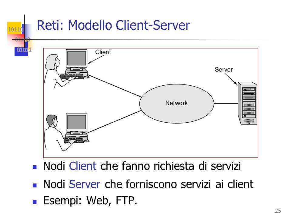 Reti: Modello Client-Server