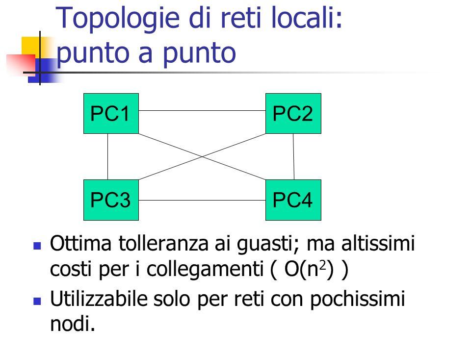 Topologie di reti locali: punto a punto
