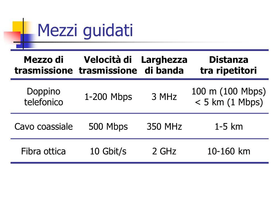 Velocità di trasmissione Distanza tra ripetitori