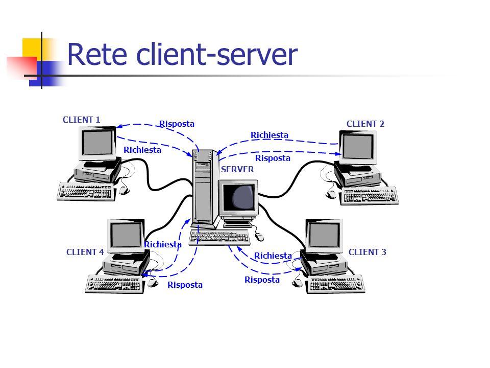 Rete client-server CLIENT 1 Risposta CLIENT 2 Richiesta Risposta