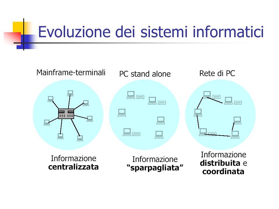 Evoluzione dei sistemi informatici