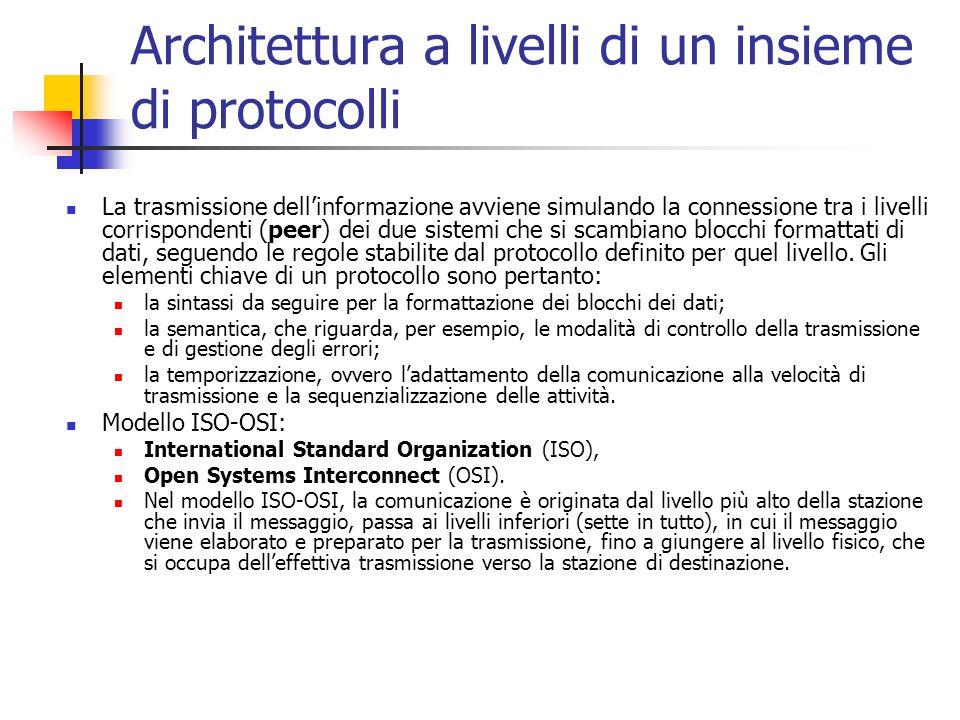 Architettura a livelli di un insieme di protocolli